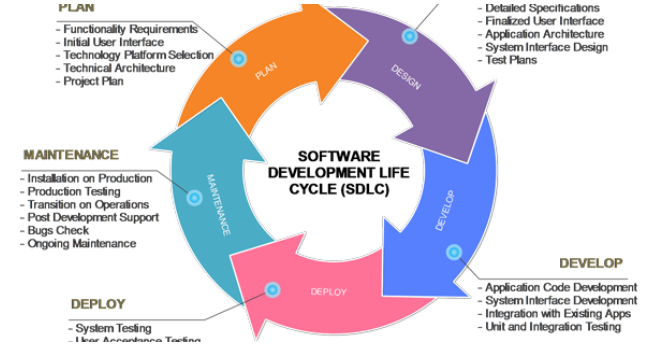 System Development Life Cycle Sdlc Model Software Engineering